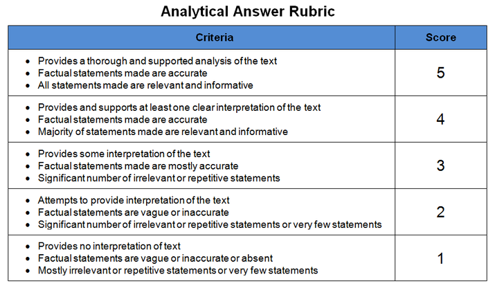 esl essay writing rubric